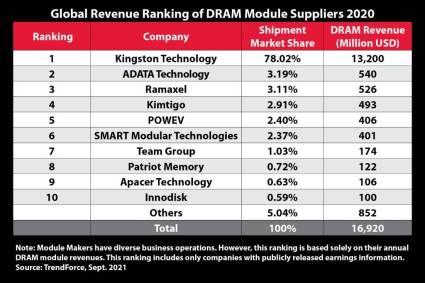 Kingston Technology se mantiene como el principal proveedor de módulos DRAM en el 2020