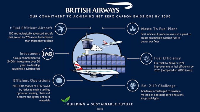 Image result for british airways carbon offset