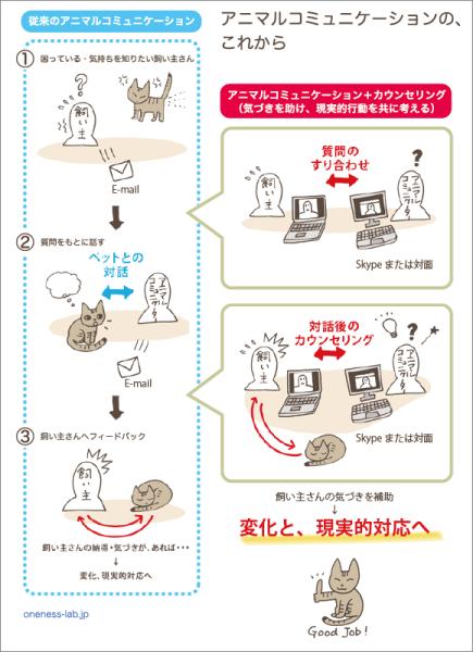 図解:アニマルコミュニケーションの、1つ先へ!