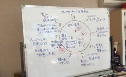 ご感想2015-6:第2回:福岡 エニアグラム実践会