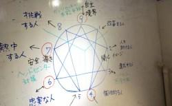 ご感想2015-8:エニアグラム実践会@渋谷