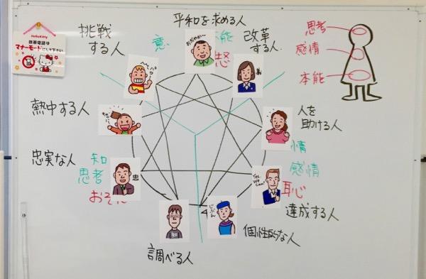 ご感想2015-11:第13回大阪 エニアグラム実践会