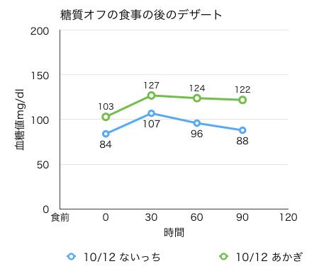 血糖値測定[06]糖質オフの食事の後の糖質は、血糖値をどのくらい上げるのか実験。