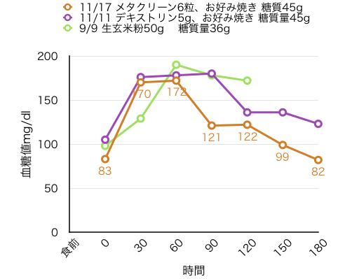 11-17血糖値測定