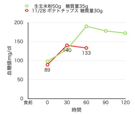 11-28血糖値自己測定