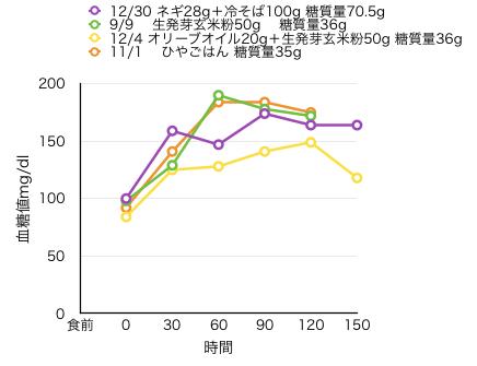 12-30-3血糖値測定[14]冷たい蕎麦