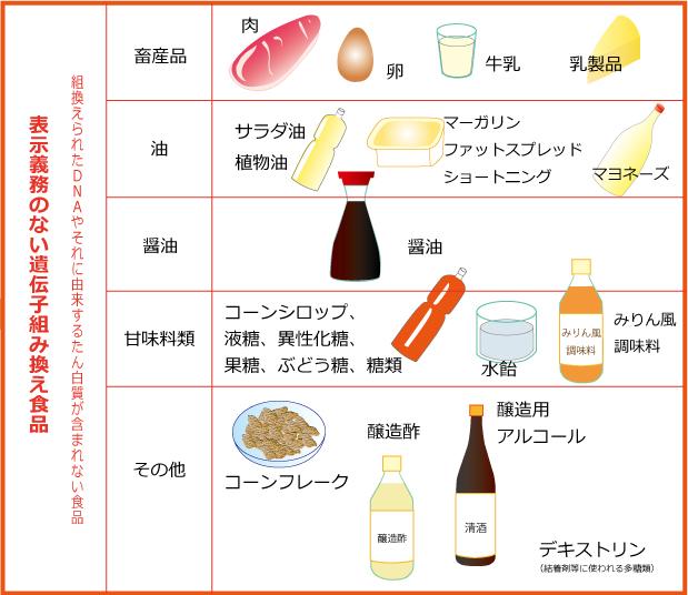 hyoujigimunonaigmoshokuhin0130