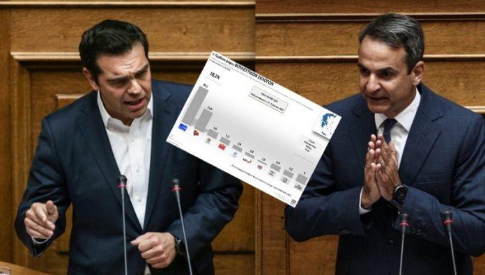 Σάλος με δημοσκόπηση Opinion Poll: Γιατί έξαλλος ο ΣΥΡΙΖΑ με νούμερα. «Ξεκάθαρη χειραγώγηση»