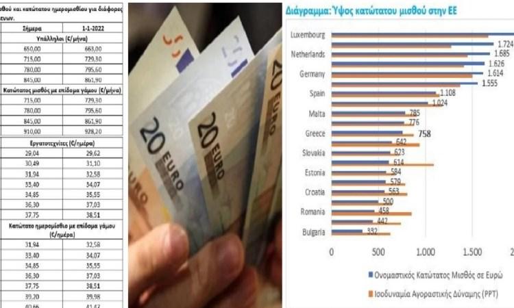 Kατώτατος μισθός: Πώς ανεβαίνει στα 928 με τριετίες και επίδομα γάμου – Αναλυτικά τα τελικά ποσά & πόσα παίρνουν σε άλλες ευρωπαϊκές χώρες