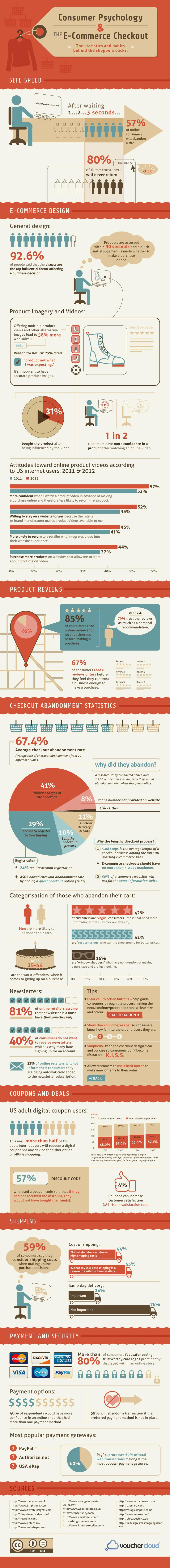 E-Commerce Infographic