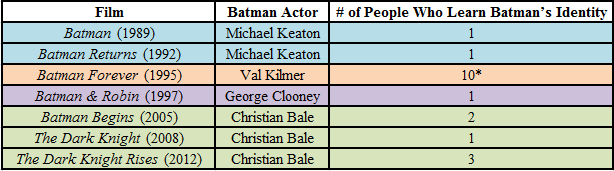 *not counting anyone at the circus who might have heard or the Riddler, because he is insane at the end of the film.