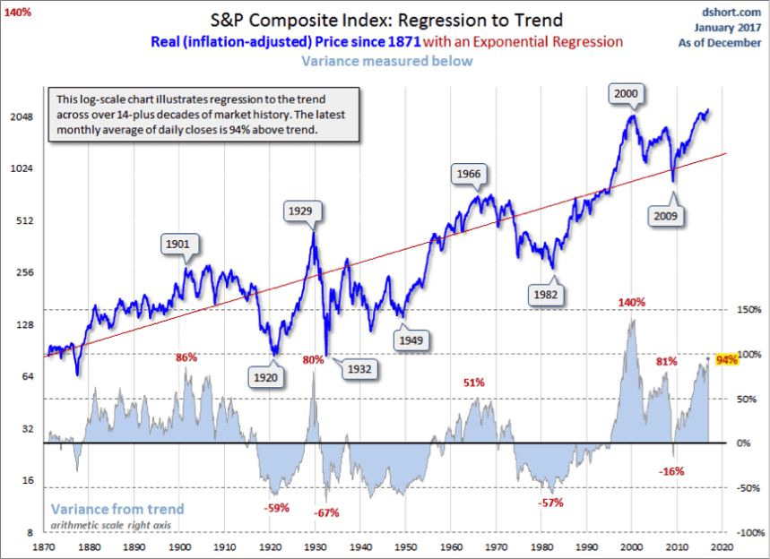 sp-composite-index