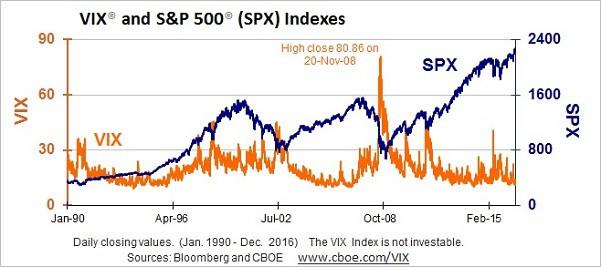 vix_sp500_index