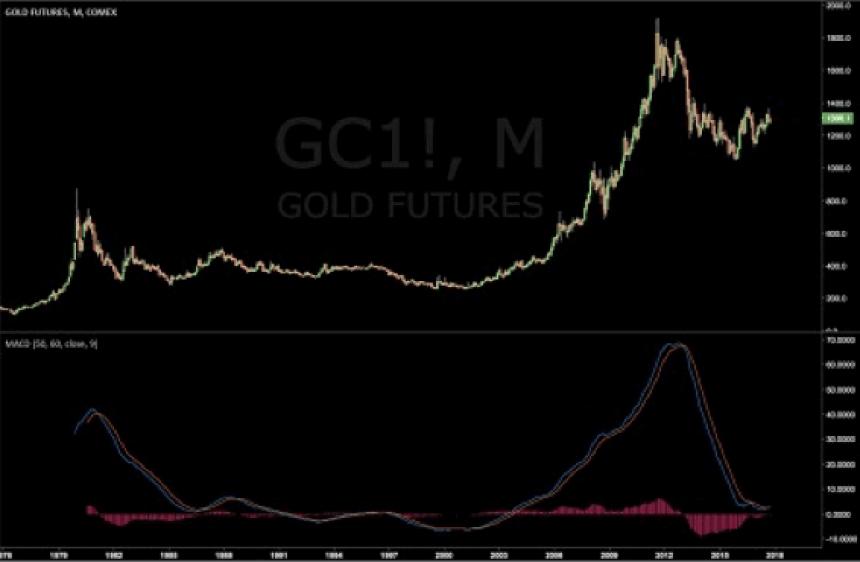 gold ira companies