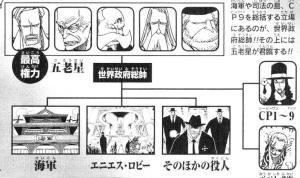 世界政府 組織図