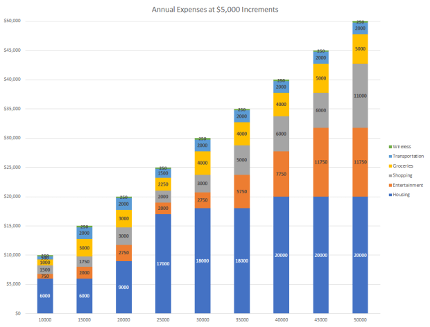Allocations at different spending levels