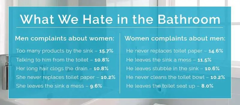 Women Vs Men Bathroom Habits One Point Partitions