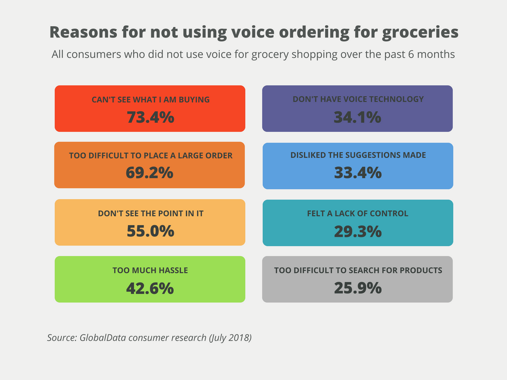 Online Grocery Amp Food Shopping Statistics