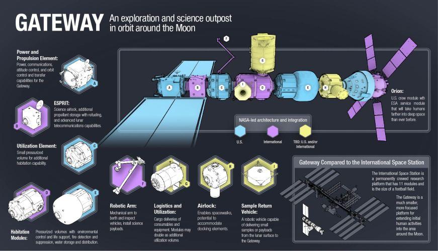 NASA_gateway-configuration-20180705
