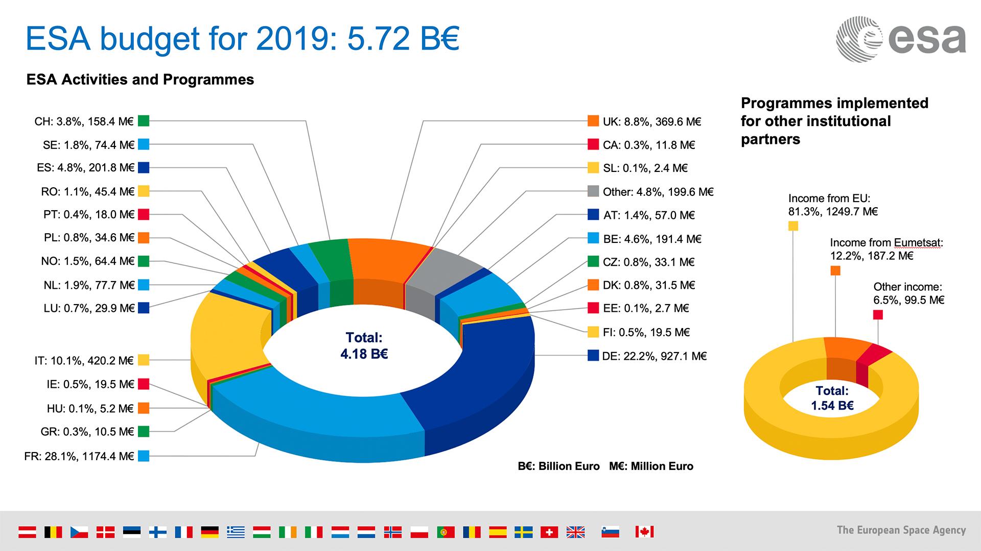 ESA_Budget_2019