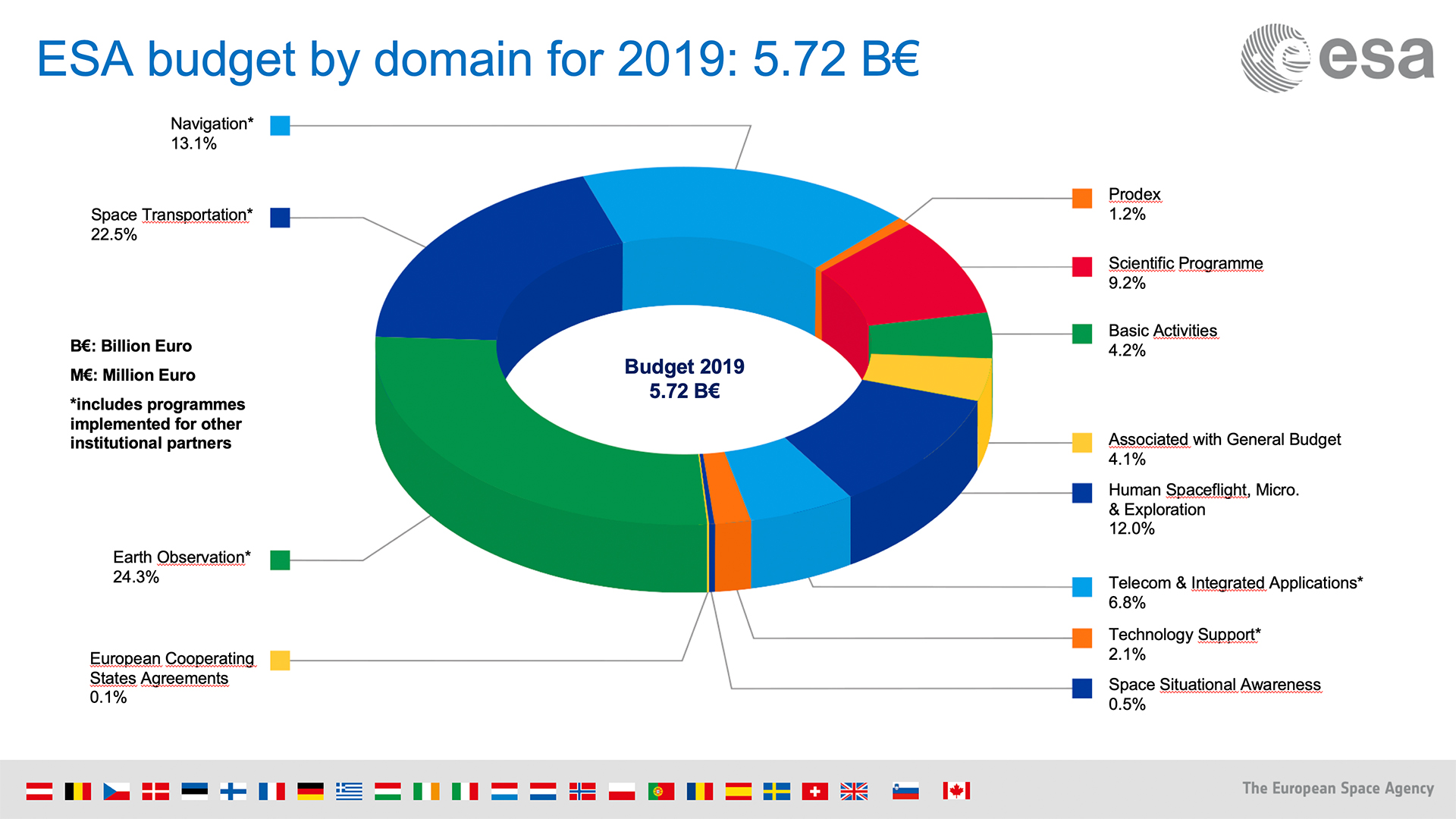 ESA_Budget_by_domain_2019