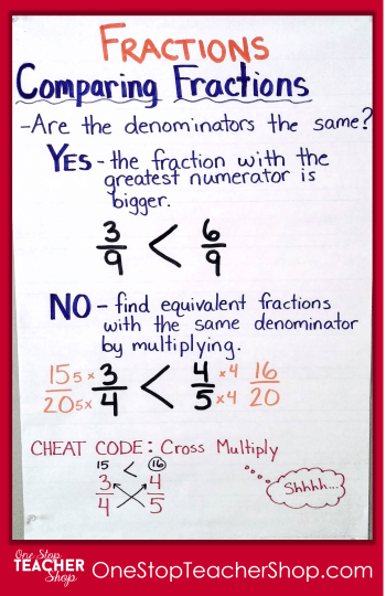 Comparing Fractions Anchor Chart - Check out my collection of anchor charts for math, reading, writing, and grammar. I love anchor charts even though I'm not so great at making them! Also, get some tips for using anchor charts effectively in your classroom.