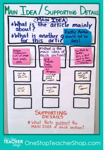 Main Idea Anchor Chart - Check out my collection of anchor charts for math, reading, writing, and grammar. I love anchor charts even though I'm not so great at making them! Also, get some tips for using anchor charts effectively in your classroom.