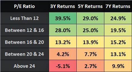 Nifty P/E Ratio Analysis