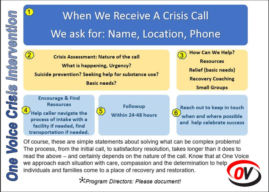 Crisis Call Guidelines