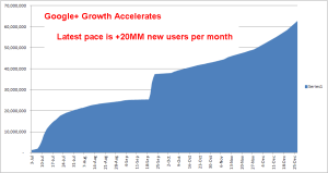 google growth acclerates
