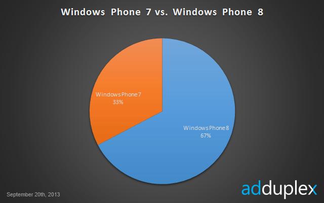 estadisticas-windows-phone-septiembre-1