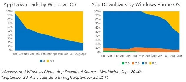 Adopción de la actualización 8.1 para Windows y Windows Phone