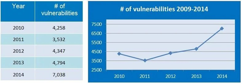 number-of-vulnerabilities-09-14