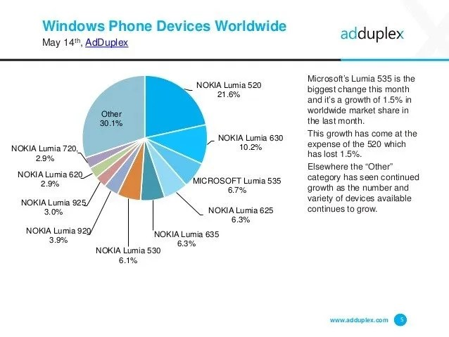 windows-phone-device-statistics-for-may-2015-5-638
