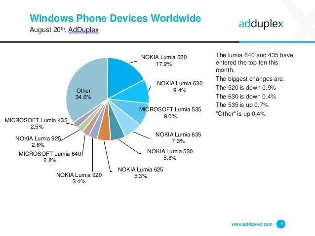 adduplex-windows-phone-statistics-report-august-2015-5-638