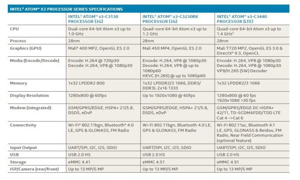 especificaciones intel soFia intel x3
