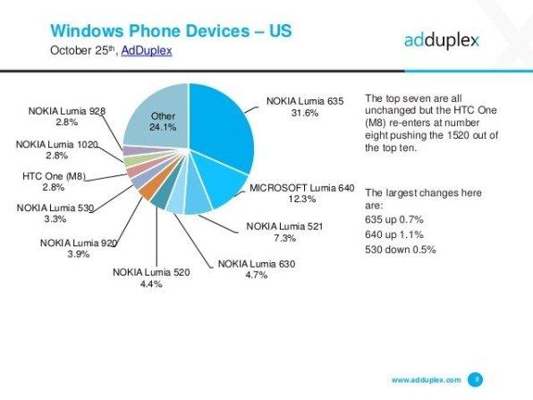 adduplex-windows-phone-statistics-report-october-2015-8-638