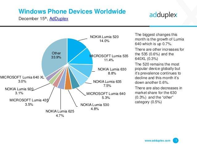 adduplex-windows-phone-diciembre-2015