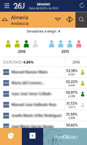Elecciones Generales 2016 3