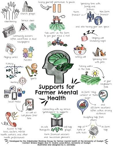 Farmer mental health supports