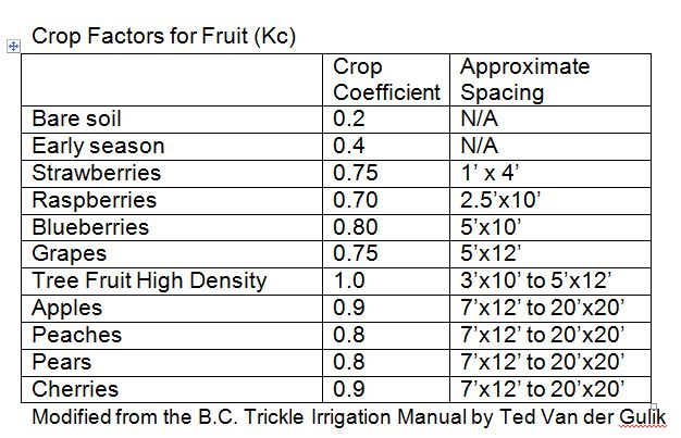 crop factors for fruit