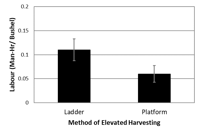 A chart showing a Comparison of the labour cost of harvesting using a ladder vs using a platform.