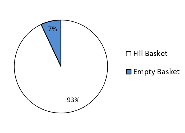 A chart showing Orchard harvest operation with a platform broken down into the different activities. The pie graph indicates the % of time taken for each activity.