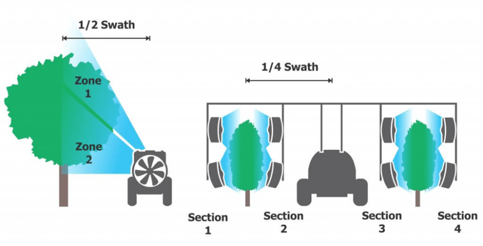 """Field sprayer rate controllers used in vertical crops must be """"tricked"""" when programming swath. Leading air-assist rate controllers can assign flow to zones on a single vertical section (left) and adjust swath (sometimes called width) for multiple booms (right)."""