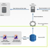Nên chọn Hadoop hay Spark cho hệ thống Big Data