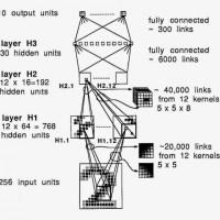 Điểm qua các thuật toán Machine Learning hiện đại