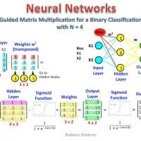Cài đặt Neural Network với Python