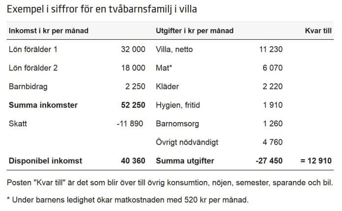 normal månadsbudget för en familj