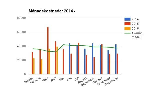Jämförelse månad för månad sedan vi började mäta. Säsongsvariationerna syns tydligt.