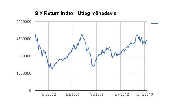 SIX Return Index - Storbolagsindex på svenska börsen med utdelningarna återinvesterade.